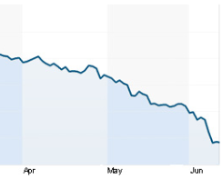 HTC股价降至2005年水平 仅M9上市时一半