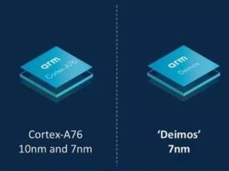 ARM首次发布CPU路线图 A76性能暴增