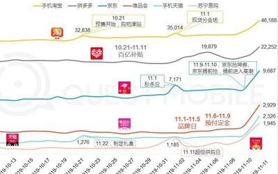 QuestMobile发布双11报告 拼多多DAU激增达2.2亿