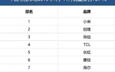 中国电视市场销量排名TOP10公布 小米创维海信上榜