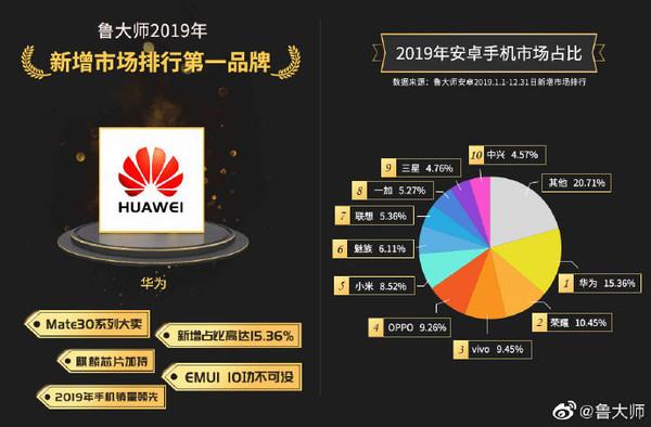 鲁大师发布2019安卓手机市场占比:华为领衔小米悬了