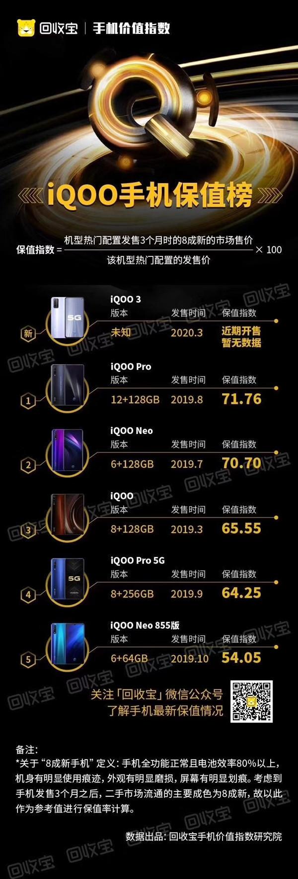 iQOO手机保值榜(图源回收宝)
