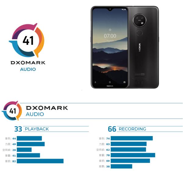 录制能力不俗!诺基亚7.2获得DXOMARK录音测评66分