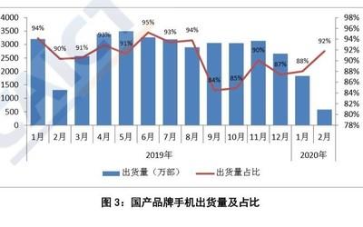中国信通院:2月国内智能手机出货量达634.1万部