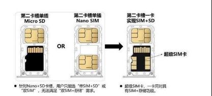 极速通讯+大存储 5G超级SIM卡为行业带来另一种可能