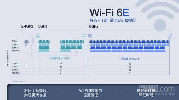 Wi-Fi 6E带来的好处