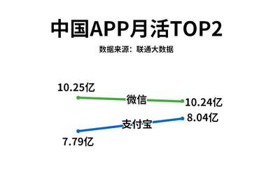 中国联通发布5月App排行榜 支付宝月活超过2500万