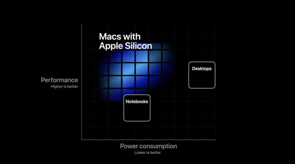 苹果发布Apple Silicon的背后 是属于Mac的全新时代