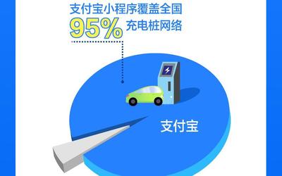 新能源車充電樁巨頭紛紛搬上支付寶 全國充電樁支付寶已覆蓋95%
