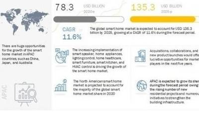 2025年全球智能家居市场规模有望突破1353亿美元