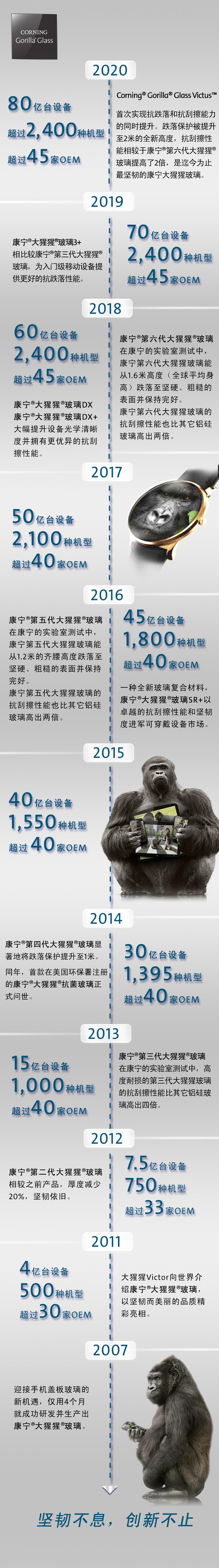 康寧發布Corning Gorilla Glass Victus:大猩猩玻璃愈加堅韌