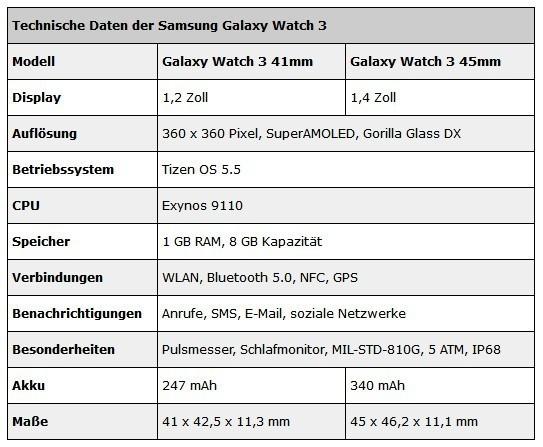 涓夋槦Galaxy Watch 3閰嶇疆