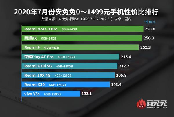 安兔兔7月各价位段手机性价比排行 小米10 Pro是榜一