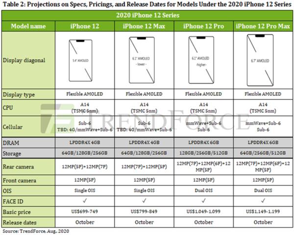市研機構預測iPhone 12系列699美元起 最低配備64G內存