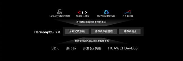 華為王成錄:希望未來一年 自有鴻蒙OS設備數量過億