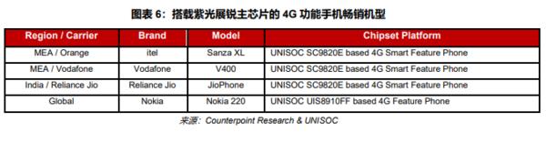 5G芯片渐成鼎足之势 2G、3G退网为市场带来全新机遇