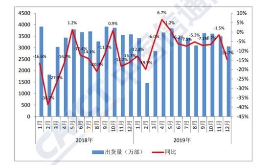 2018年到2019年国内手机市场出货量情况