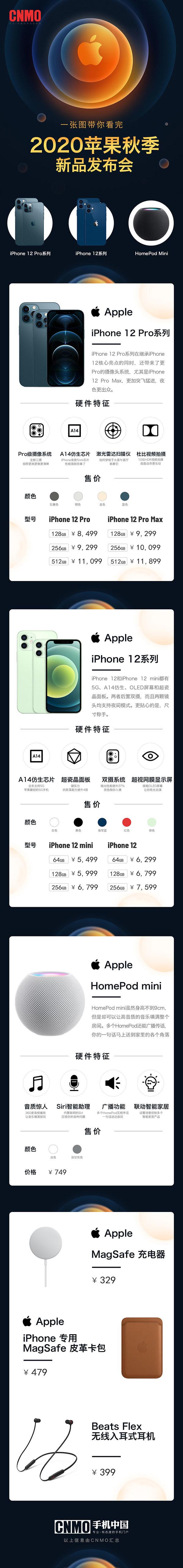一张图看懂苹果秋季新品发布会 四款iPhone  12 你选谁