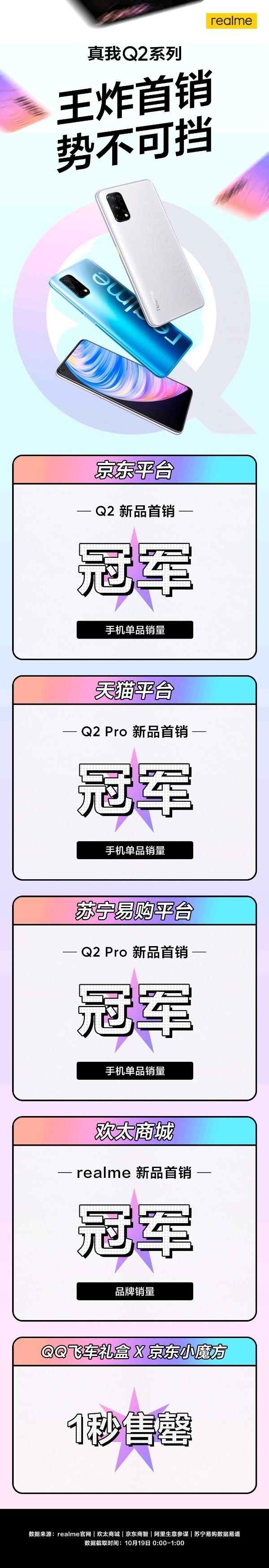 realme真我Q2系列火热首销!包揽三大平台销冠 真香