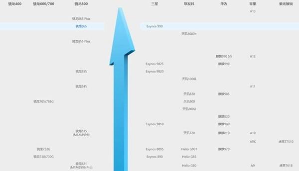 手机CPU性能天梯图