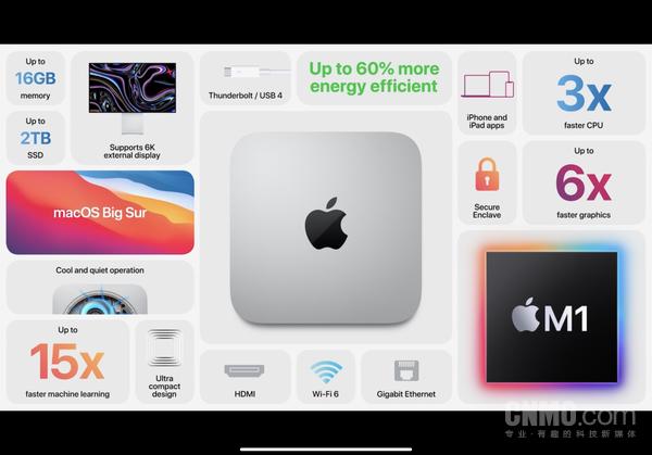 鏂版Mac mini
