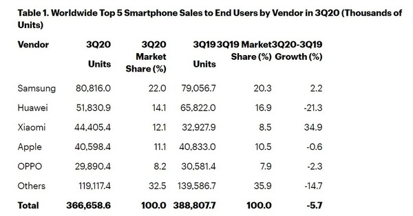 Gartner:2020年Q3小米出货量首次超越苹果 位列第三
