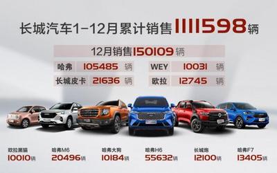 长城汽车2020新车销量超111万辆 哈弗继续挑大梁