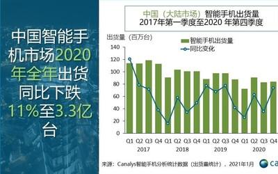 Canalys :2020中国智能手机市场出货量同比下滑11%