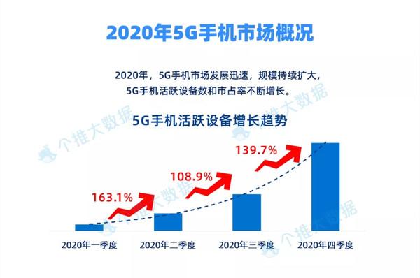 2020年5G手机迎迸发增加 哪些中国人买走了5G手机?