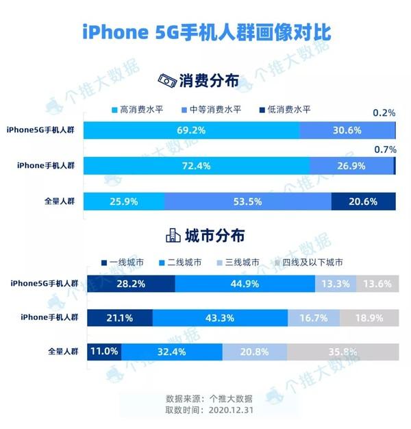 iPhone 5G鎵嬫満浜虹兢鐢诲儚瀵规瘮