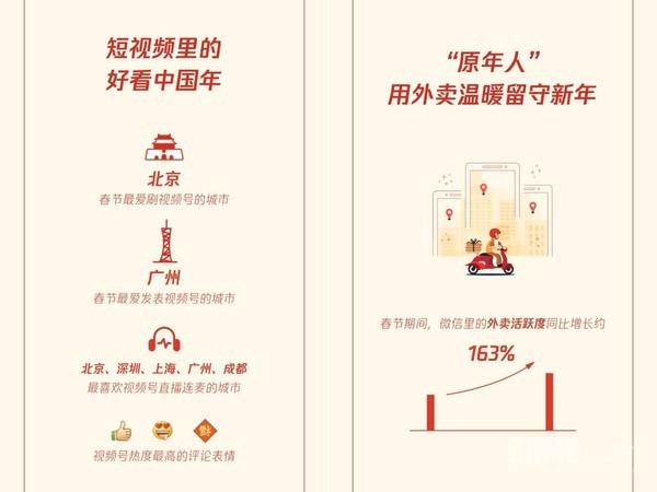 《2021云上春节社交生活报告》