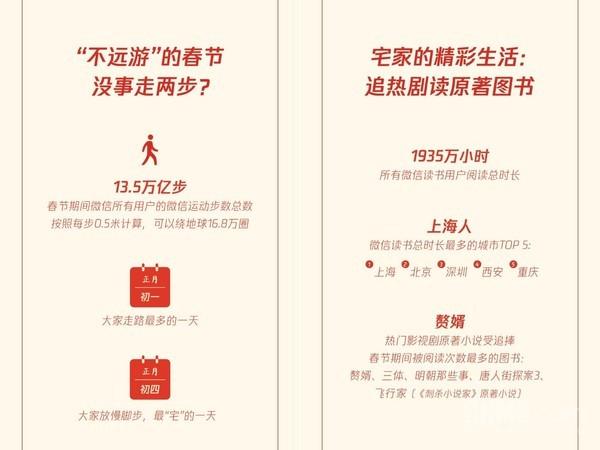 微信春节报告: 人均7.37个红包封面 广东收发红包最多