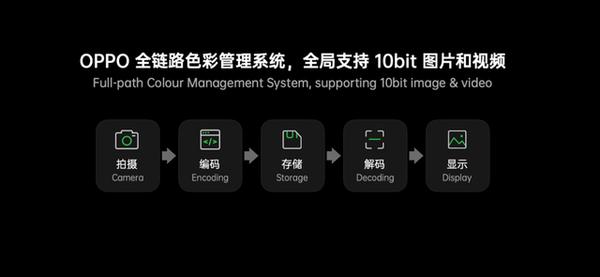 全链路10bit色彩引擎