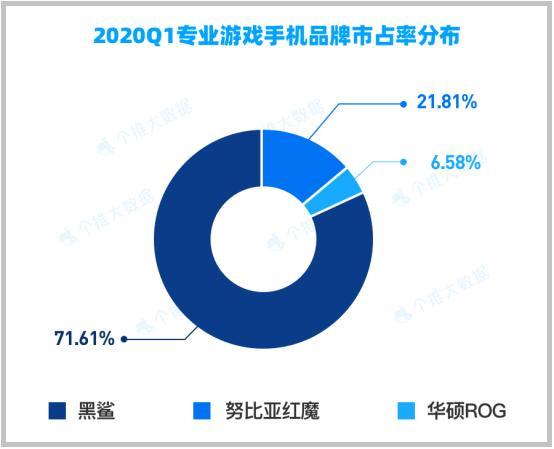 专业游戏手机品牌市占率