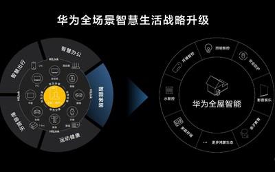 华为全场景智慧生活战略升级 迎来鸿蒙OS Connect