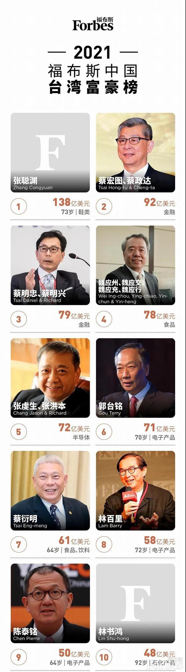 福布斯中国台湾富豪榜:联发科董事长财富上升超150%