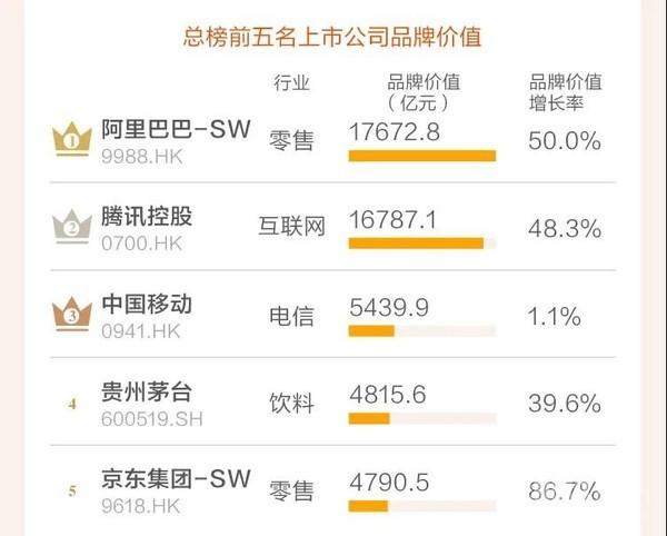 中國上市公司品牌價值榜發布 阿裏巴巴騰訊均超萬億