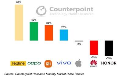 realme真我成為中國市場Q1增速第一手機品牌