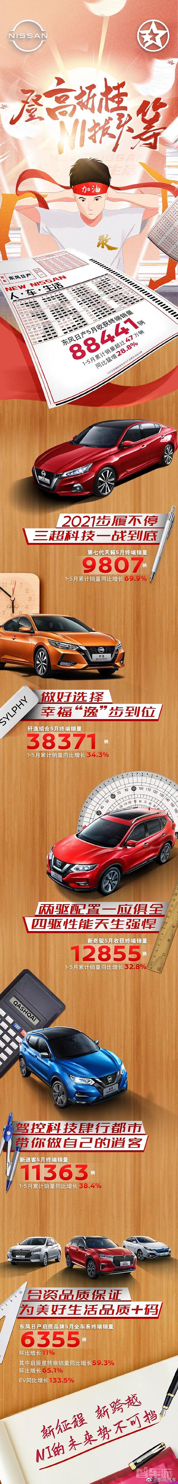 东风日产5月汽车销量