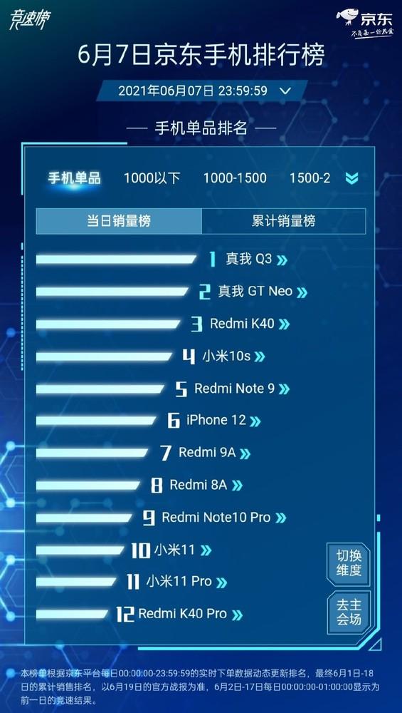 6月7日京东手机排行榜