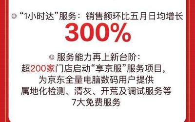 """超200家门店启动""""享京服"""",618超强服务就认准京东电脑数码"""