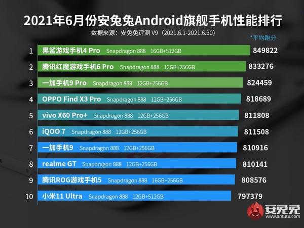 安兔兔发布6月安卓手机功能榜单 骁龙888机型霸榜