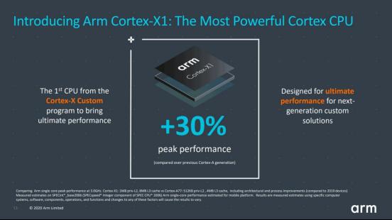 Cortex-X架构(图源来自网络)