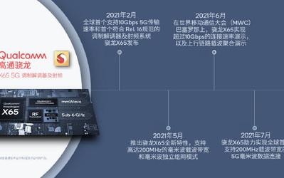 高通完成全球首个200MHz载波带宽5G毫米波数据连接