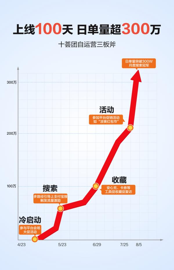 """""""涼爽紅包節""""刺激消費顯著 十薈團支付寶小程序日單量超300萬"""