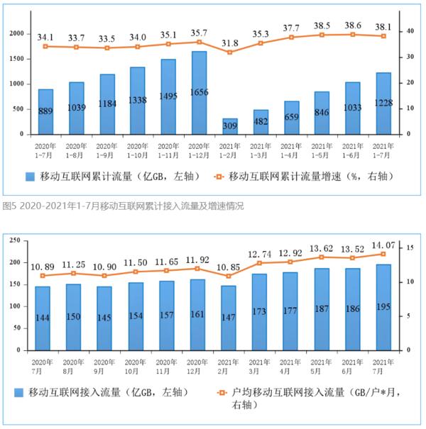 工信部:1-7月电信业务收入稳步增长 同比增长8.7%