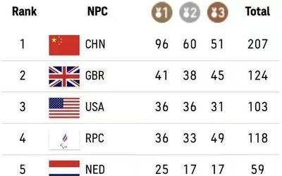 厉害了我的国!东京残奥中国队金牌奖牌双榜第一