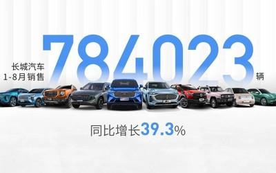長城汽車發布1-8月銷售戰報 銷售78.40萬輛增長39.3%
