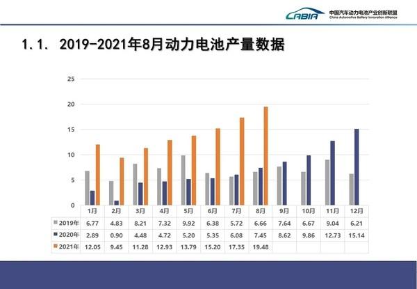 2019-2021年8月动力电池产量数据