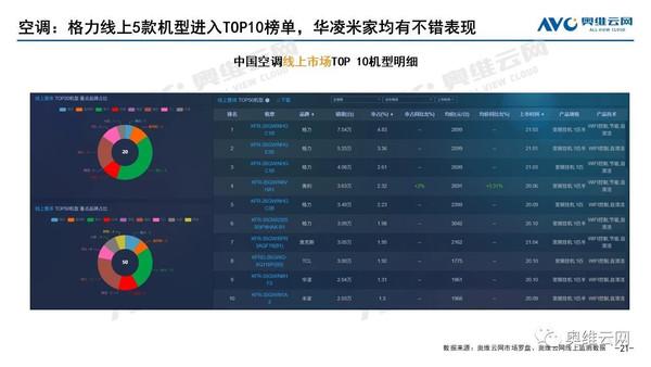 8月空调线上市场销量TOP10(图源奥维云网)
